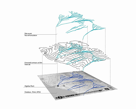 A Hydrologic Simulation & Urban Development Study by architect Io Ioanna Karydi